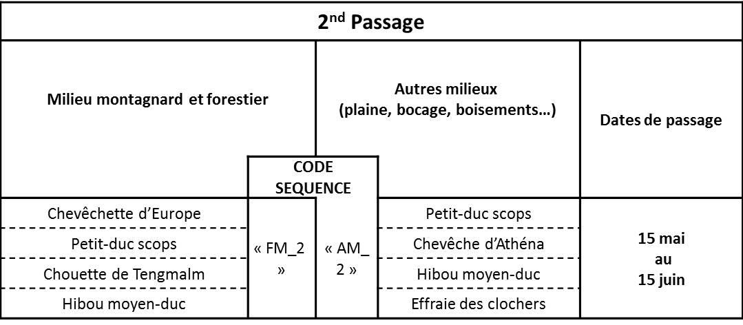 https://cdnfiles1.biolovision.net/observatoire-rapaces.lpo.fr/userfiles/EnquteRapacesNocturnes/Tableau3.jpg