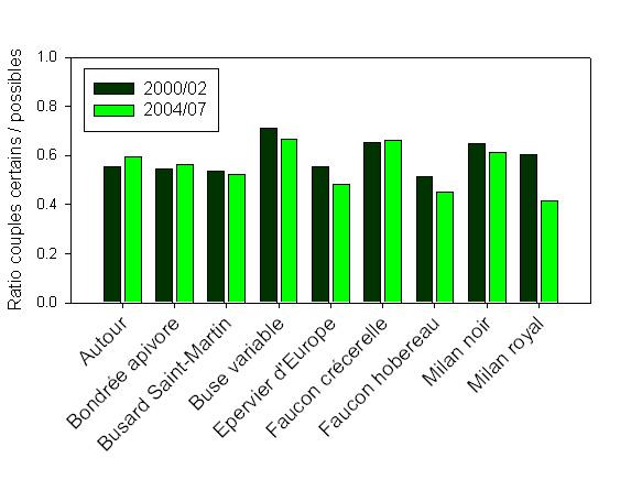 https://cdnfiles1.biolovision.net/observatoire-rapaces.lpo.fr/userfiles/Figure3.jpg