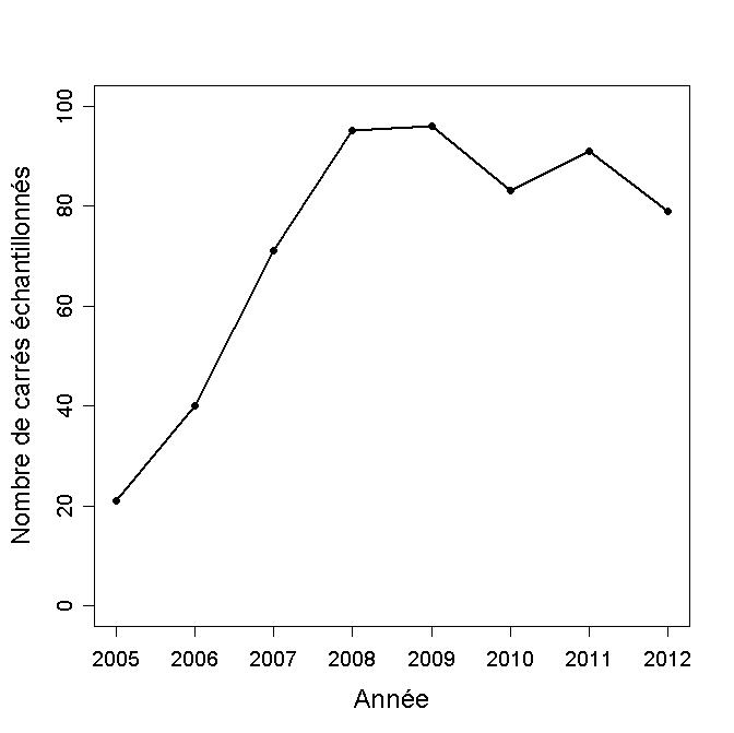 https://cdnfiles1.biolovision.net/observatoire-rapaces.lpo.fr/userfiles/bulletins/201315NombreCarrsGraph.jpg