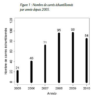 cheap for discount 4ef90 403b2 Une centaine de carrés sont ainsi « programmés » chaque année et au total  407 carrés ont pu être échantillonnés entre 2005 et 2010 (voir Figure 1).