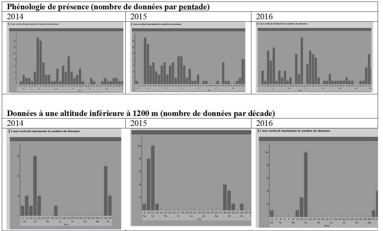 https://cdnfiles1.biolovision.net/www.faune-auvergne.org/userfiles/MERLEAPLASTRON/PHENOLOGIE.JPG
