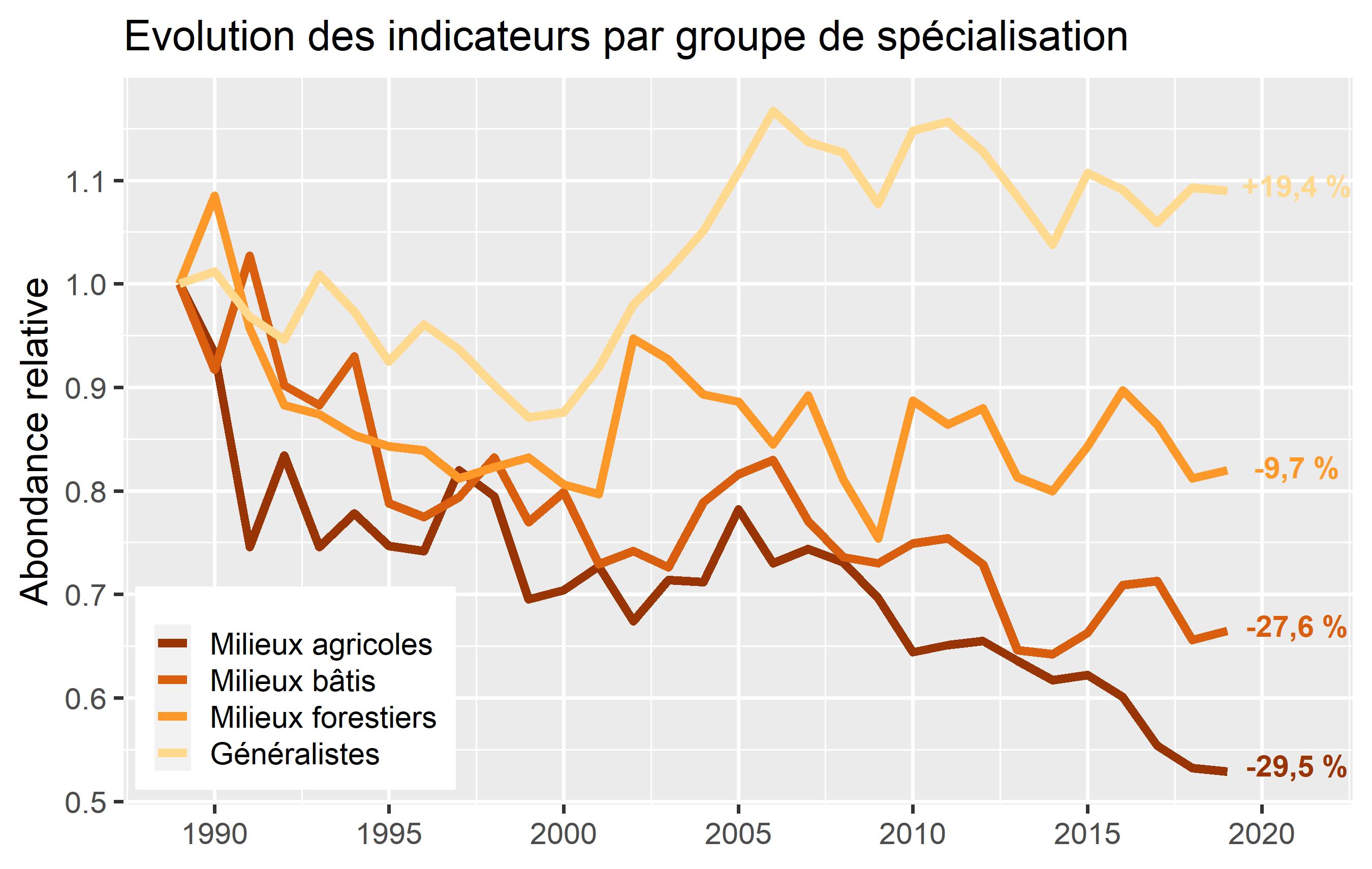 https://cdnfiles1.biolovision.net/www.faune-france.org/userfiles/FauneFrance/FFAltasEnqutes/STOCindicateurs.png