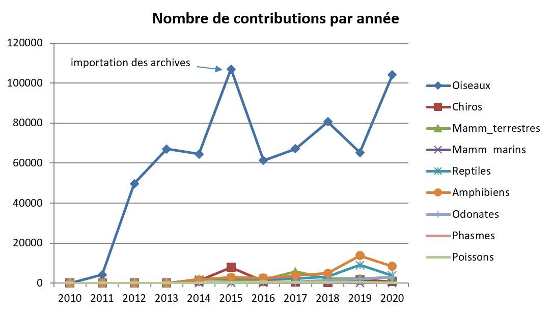 https://cdnfiles1.biolovision.net/www.faune-guyane.fr/userfiles/Documentsdivers/news/BilanFaune-Guyane2020toustaxons_1.jpg