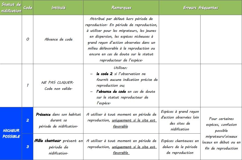 https://cdnfiles1.biolovision.net/www.faune-lorraine.org/userfiles/codesatlas/1.jpg