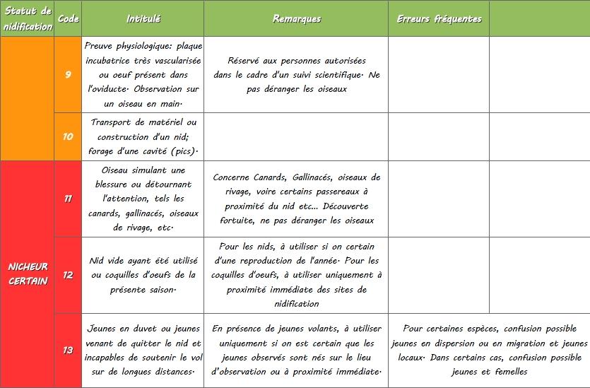 https://cdnfiles1.biolovision.net/www.faune-lorraine.org/userfiles/codesatlas/3.jpg