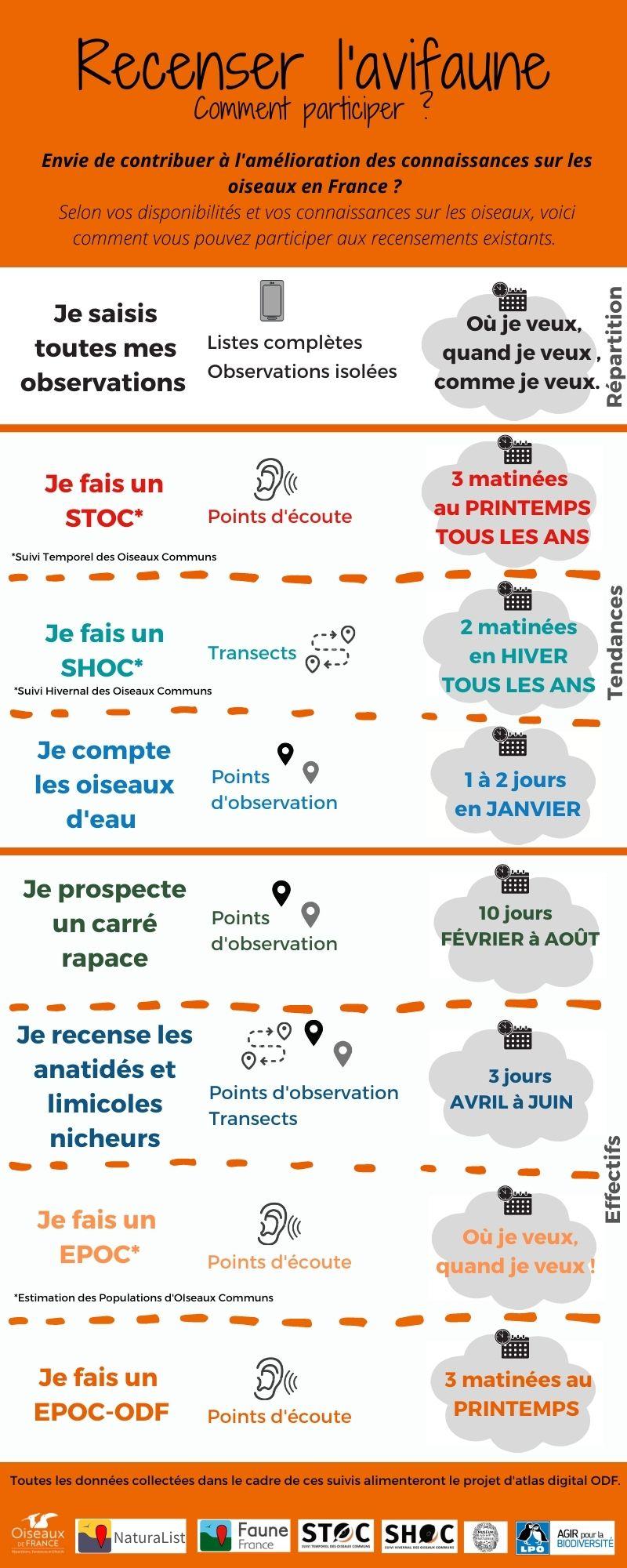 https://cdnfiles1.biolovision.net/www.faune-paca.org/userfiles/MonDossier/OiseauxdeFrance20210225.jpg