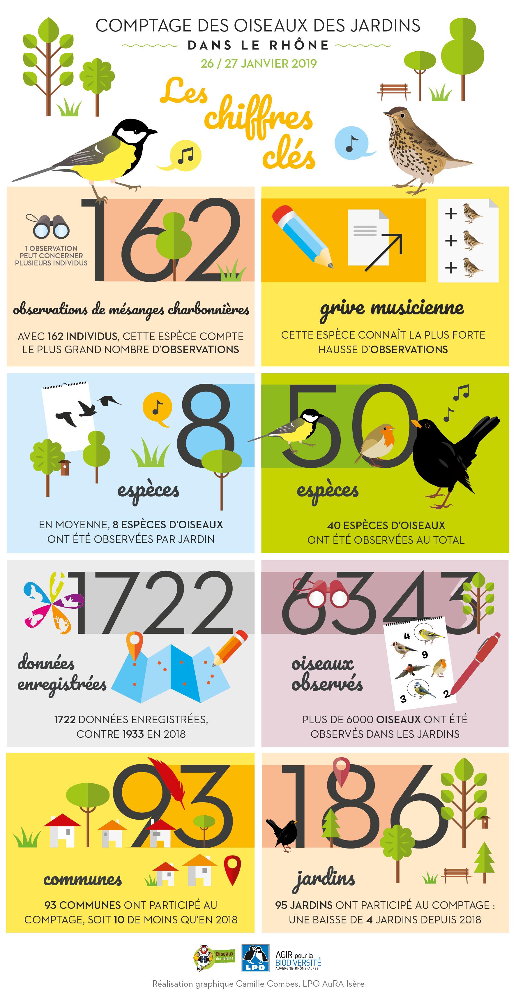 https://cdnfiles1.biolovision.net/www.faune-rhone.org/userfiles/OiseauxDesJardins/ODJRhneJan2019.jpg