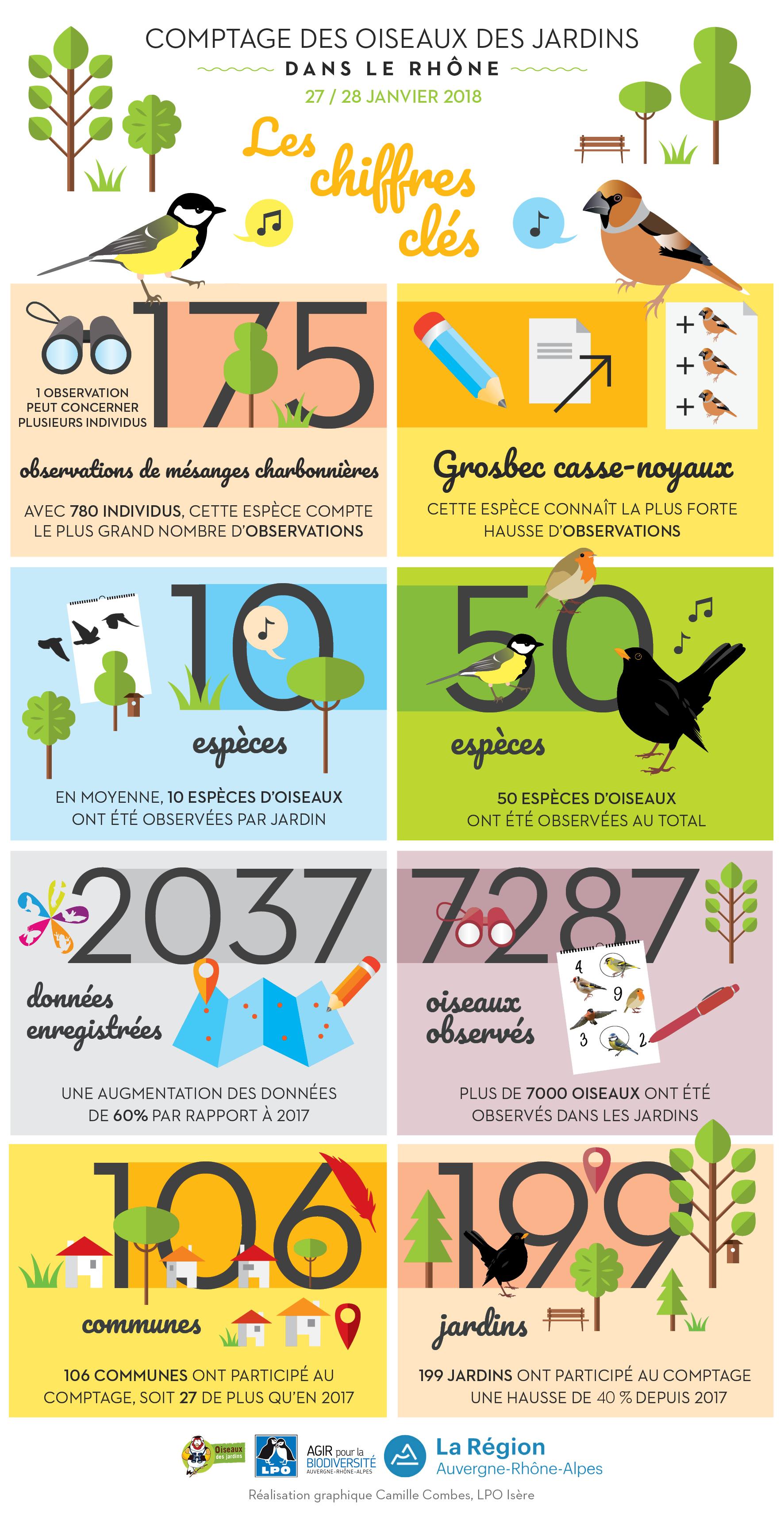 https://cdnfiles1.biolovision.net/www.faune-rhone.org/userfiles/OiseauxDesJardins/Resultats/OISEAUXDESJARDINSRHONE.jpg