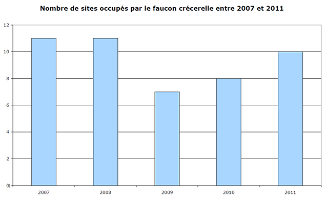 Faucon crécerelle sites occupés 2006-2011