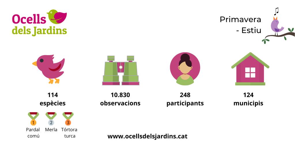 https://cdnfiles1.biolovision.net/www.ocellsdelsjardins.cat/userfiles/Censosconfinats.png